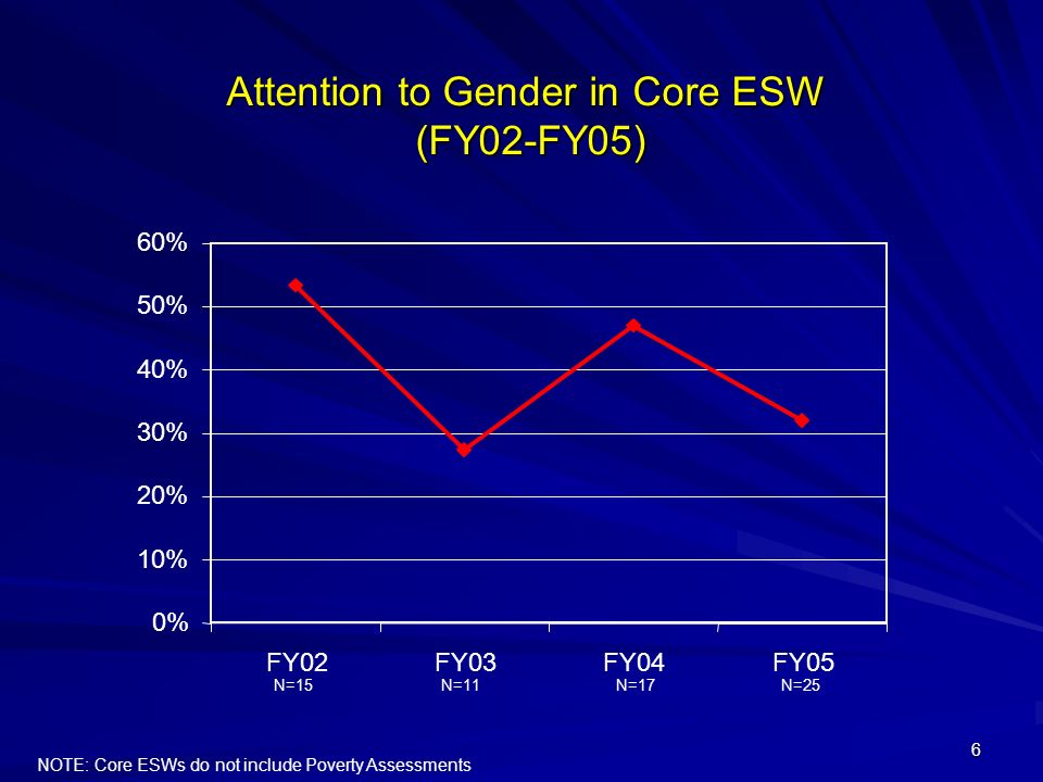 6 Attention to Gender in Core ESW (FY02-FY05) 0% 10% 20% 30% 40% 50% 60% FY02FY03FY04FY05 N=15 N=11N=17N=25 NOTE: Core ESWs do not include Poverty Ass