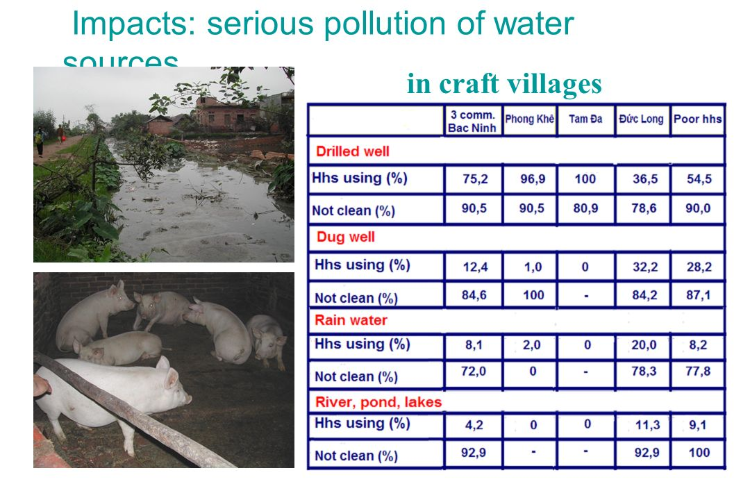 Impacts: serious pollution of water sources in craft villages
