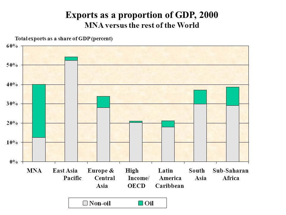 Exports as a proportion of GDP, 2000 MNA versus the rest of the World Total exports as a share of GDP (percent) MNA East Asia Europe & High Latin Sout