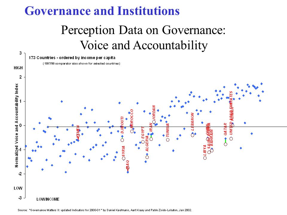 Governance and Institutions Perception Data on Governance: Voice and Accountability