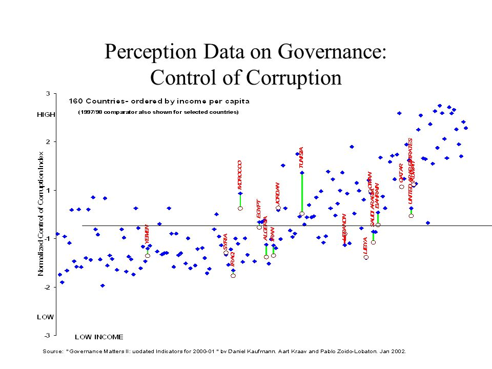 Perception Data on Governance: Control of Corruption