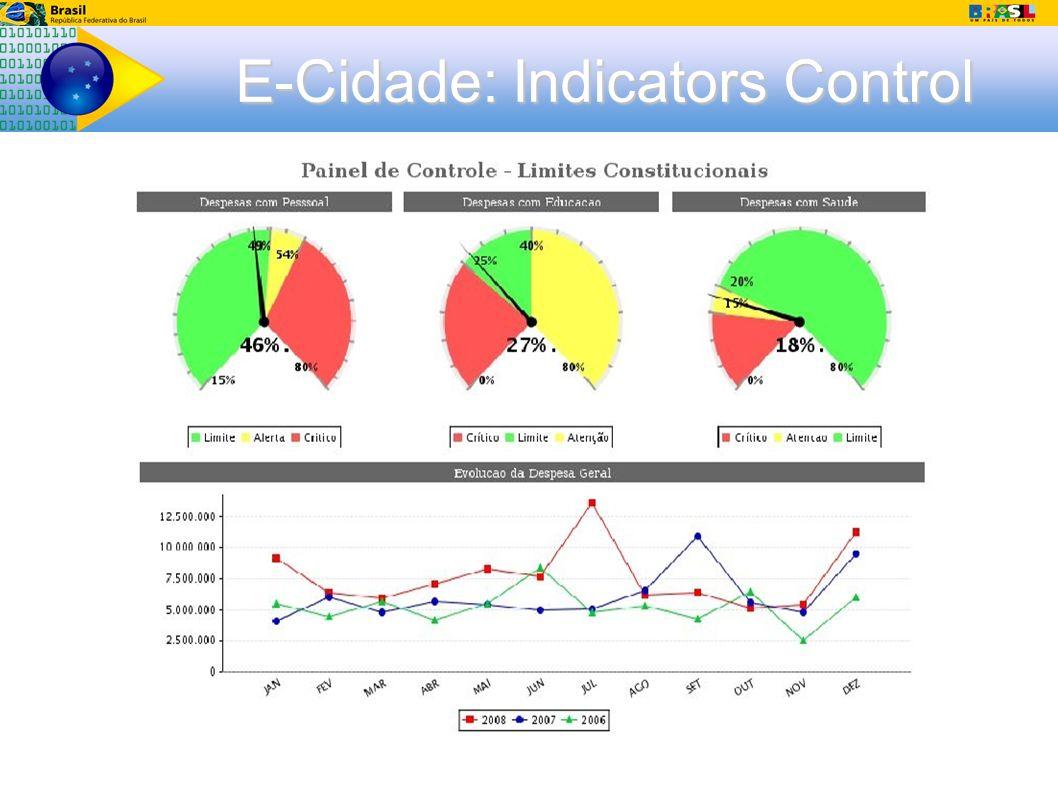 E-Cidade: Indicators Control