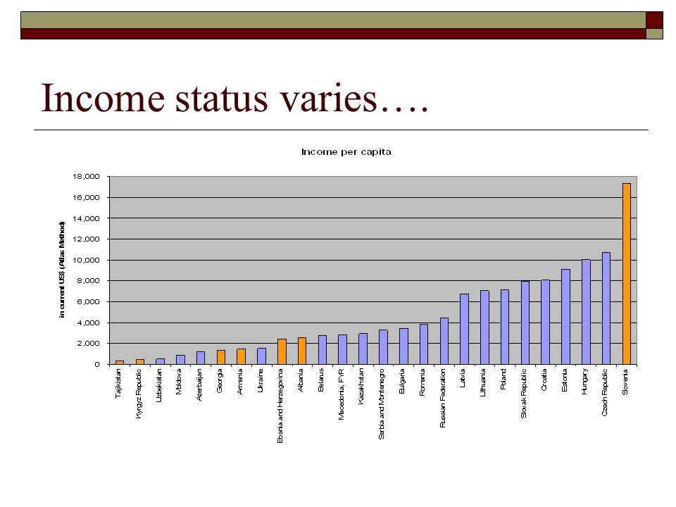 Income status varies….