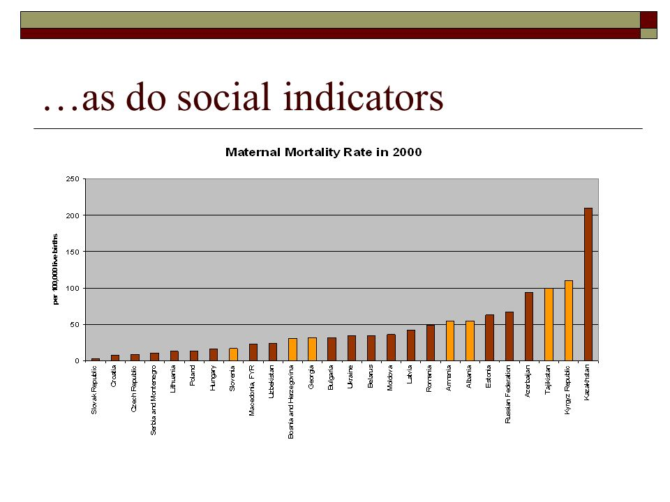…as do social indicators