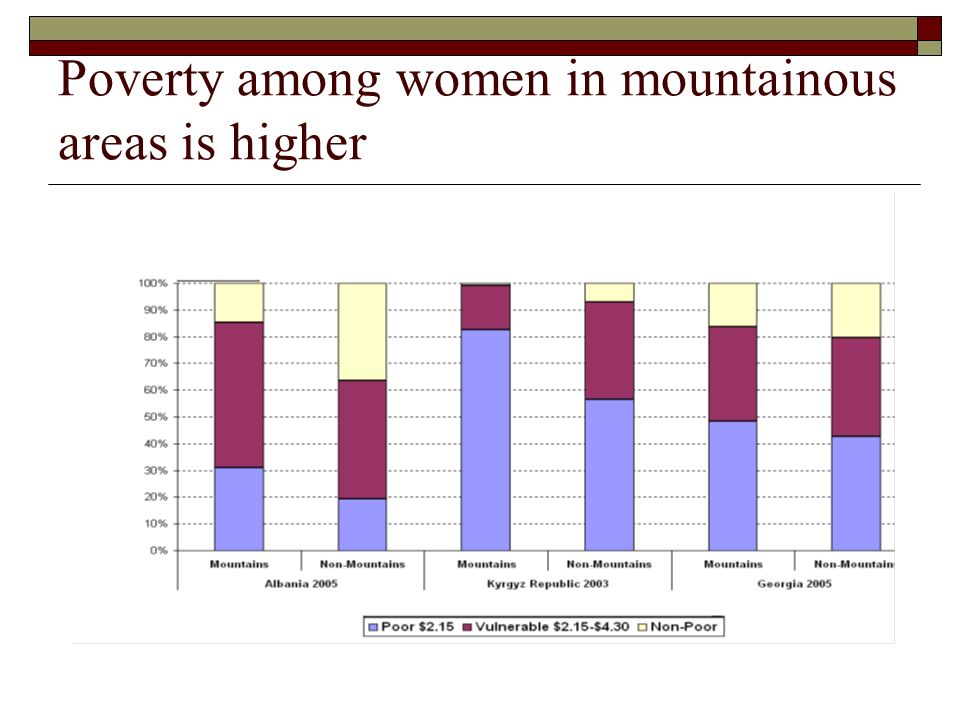 Poverty among women in mountainous areas is higher