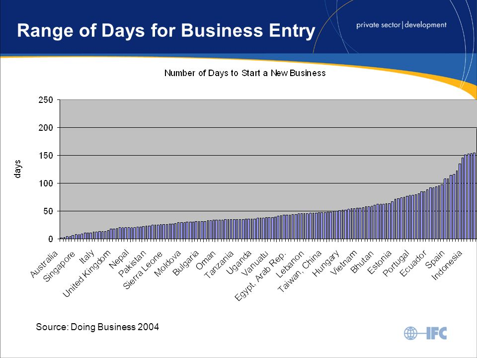 Range of Days for Business Entry Source: Doing Business 2004