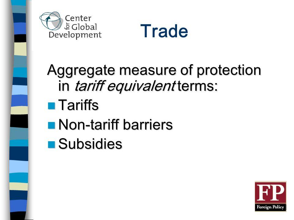 Trade Aggregate measure of protection in tariff equivalent terms: Tariffs Tariffs Non-tariff barriers Non-tariff barriers Subsidies Subsidies