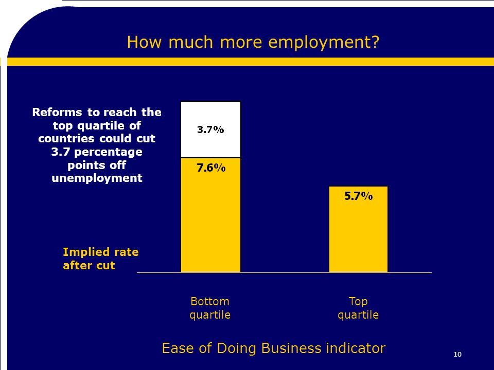 10 How much more employment.