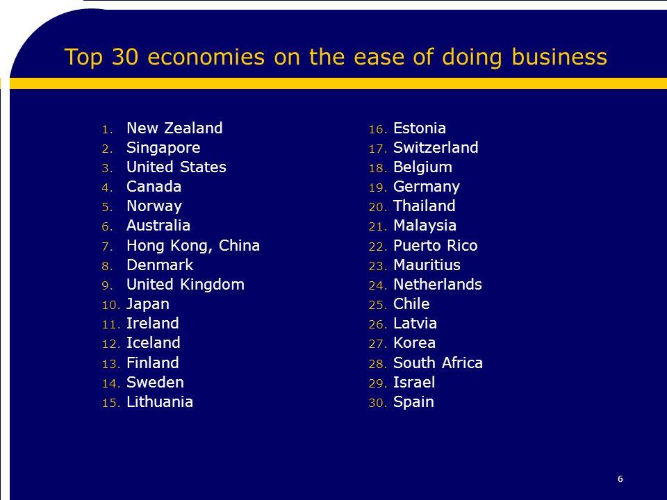 6 1. New Zealand 2. Singapore 3. United States 4.