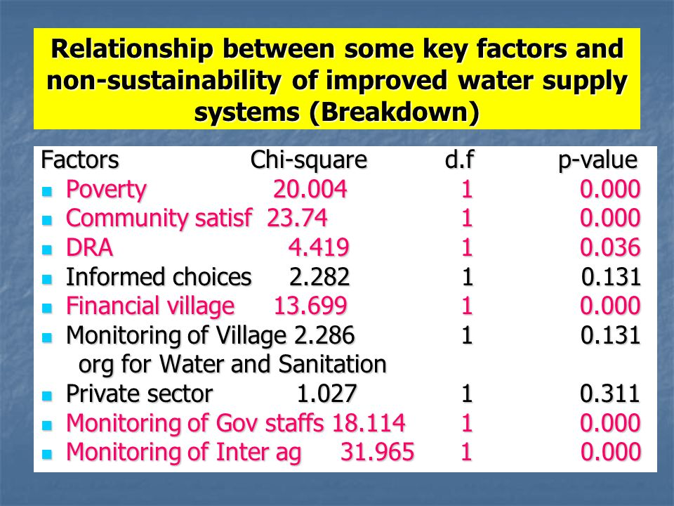 Relationship between some key factors and non-sustainability of improved water supply systems (Breakdown) Factors Chi-squared.f p-value Poverty Poverty Community satisf Community satisf DRA DRA Informed choices Informed choices Financial village Financial village Monitoring of Village Monitoring of Village org for Water and Sanitation org for Water and Sanitation Private sector Private sector Monitoring of Gov staffs Monitoring of Gov staffs Monitoring of Inter ag Monitoring of Inter ag
