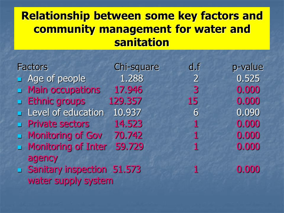 Relationship between some key factors and community management for water and sanitation Factors Chi-square d.f p-value Age of people Age of people Main occupations Main occupations Ethnic groups Ethnic groups Level of education Level of education Private sectors Private sectors Monitoring of Gov Monitoring of Gov Monitoring of Inter Monitoring of Inter agency Sanitary inspection Sanitary inspection water supply system