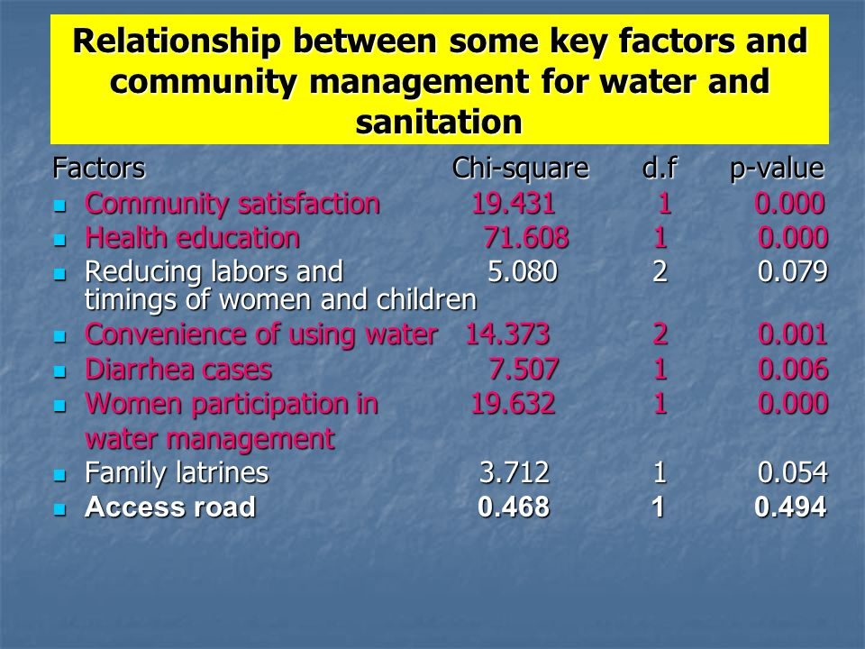 Relationship between some key factors and community management for water and sanitation Factors Chi-square d.f p-value Community satisfaction Community satisfaction Health education Health education Reducing labors and timings of women and children Reducing labors and timings of women and children Convenience of using water Convenience of using water Diarrhea cases Diarrhea cases Women participation in Women participation in water management Family latrines Family latrines Access road Access road