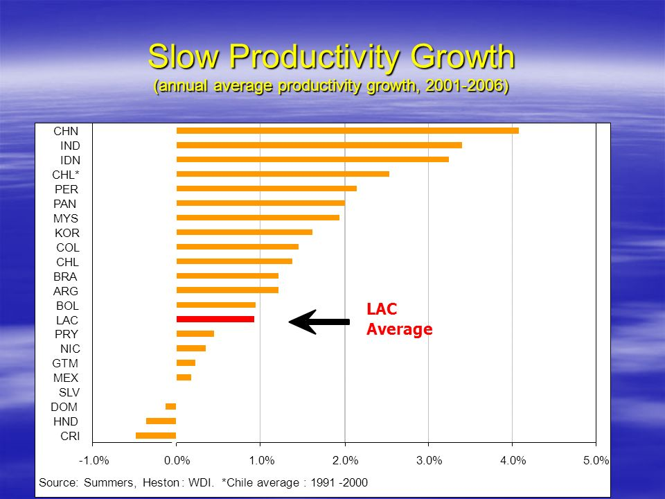 Slow Productivity Growth (annual average productivity growth, 2001-2006)