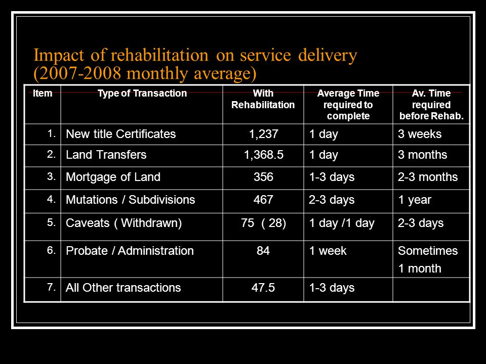 Impact of rehabilitation on service delivery ( monthly average) ItemType of TransactionWith Rehabilitation Average Time required to complete Av.