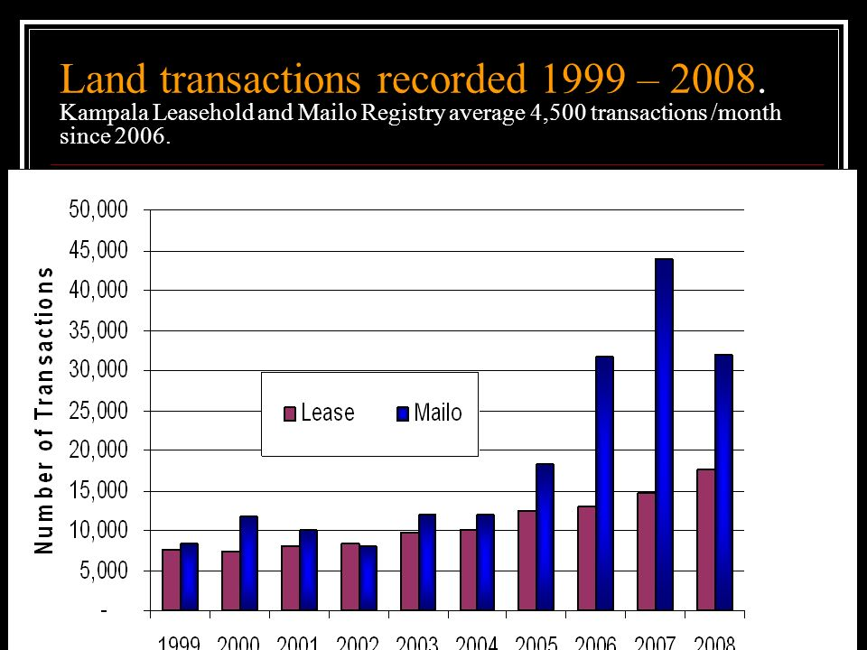 Land transactions recorded 1999 – 2008. Kampala Leasehold and Mailo Registry average 4,500 transactions /month since 2006.