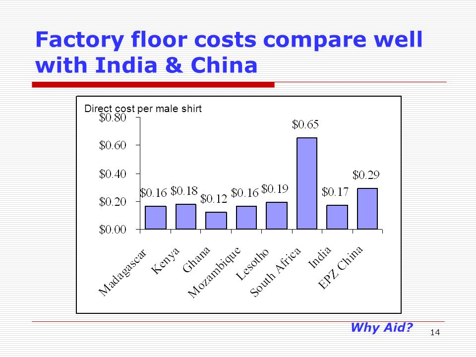 14 Factory floor costs compare well with India & China Direct cost per male shirt Why Aid