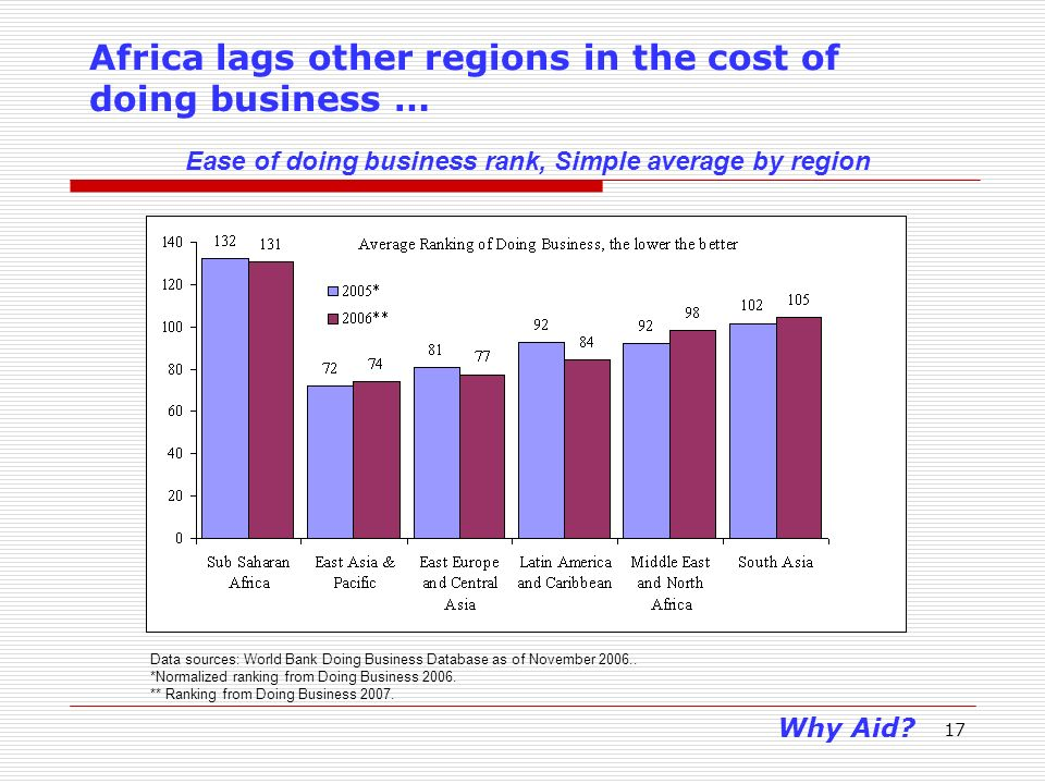 17 Africa lags other regions in the cost of doing business … Data sources: World Bank Doing Business Database as of November 2006..