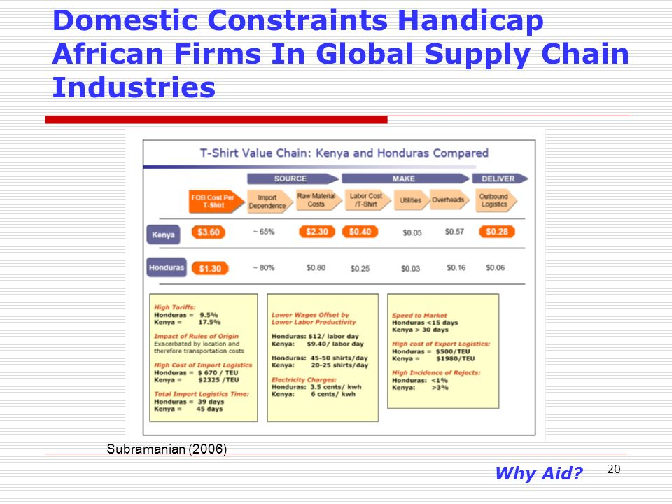 20 Subramanian (2006) Domestic Constraints Handicap African Firms In Global Supply Chain Industries Why Aid