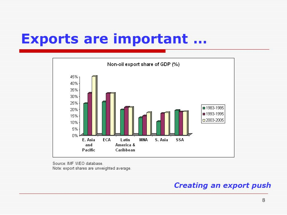 9 …But are growing slowly… Creating an export push