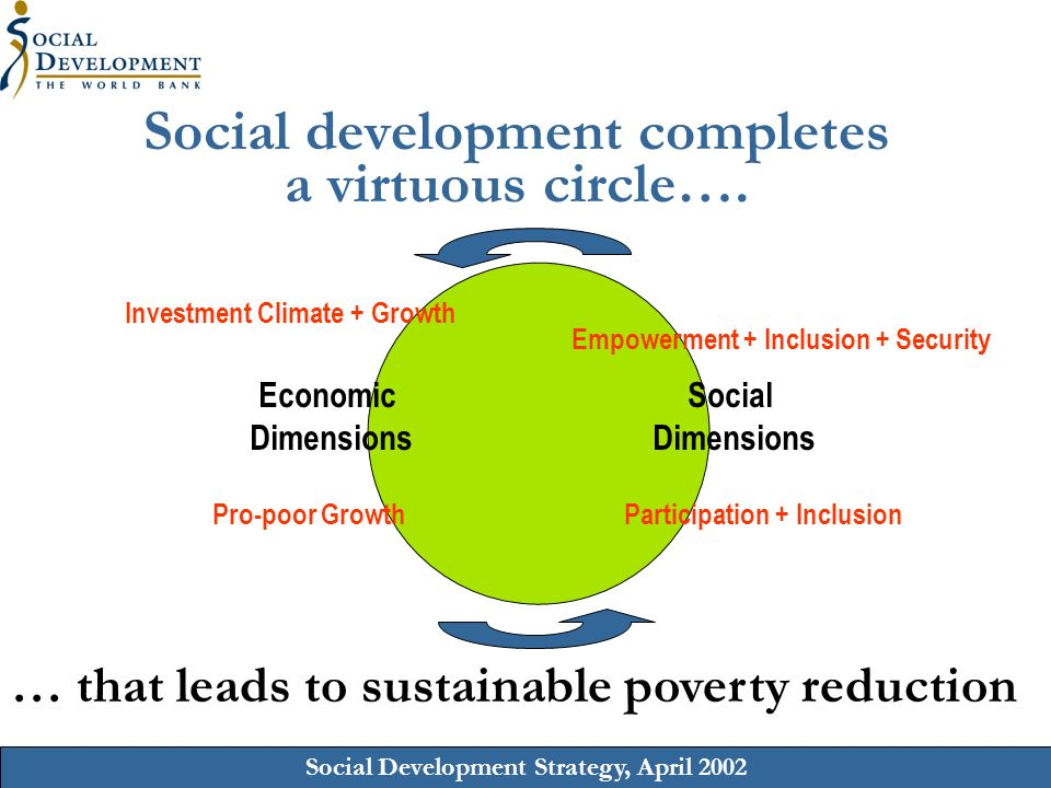 Social Development Strategy, April 2002 Social development completes a virtuous circle….