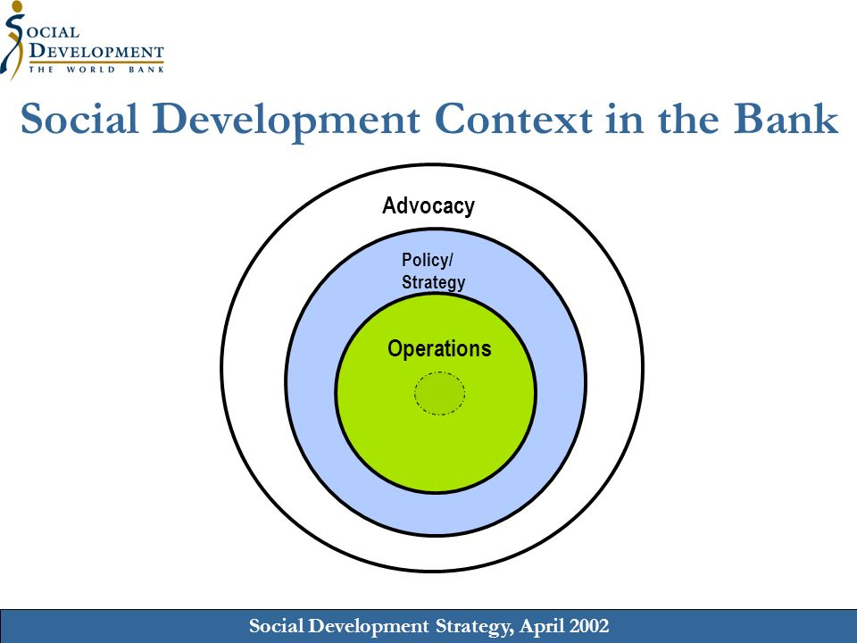 Social Development Strategy, April 2002 Policy/ Strategy Social Development Context in the Bank Advocacy Operations