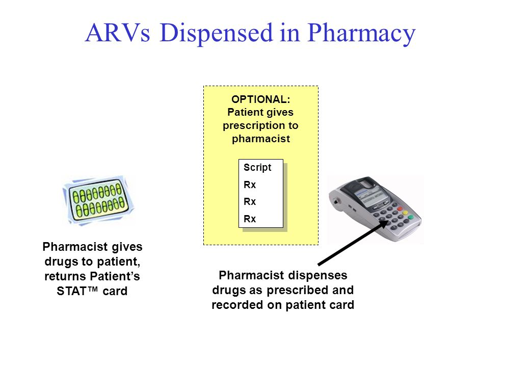 ARVs Dispensed in Pharmacy Pharmacists STAT Card Patients STAT Card Pharmacist dispenses drugs as prescribed and recorded on patient card Pharmacist gives drugs to patient, returns Patients STAT card Script Rx Script Rx OPTIONAL: Patient gives prescription to pharmacist