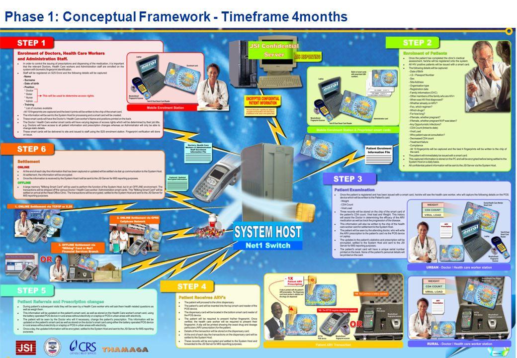 Phase 1: Conceptual Framework - Timeframe 4months