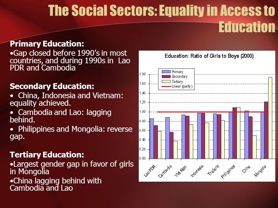 The Social Sectors: Equality in Access to Education Primary Education: Gap closed before 1990s in most countries, and during 1990s in Lao PDR and Cambodia Secondary Education: China, Indonesia and Vietnam: equality achieved.
