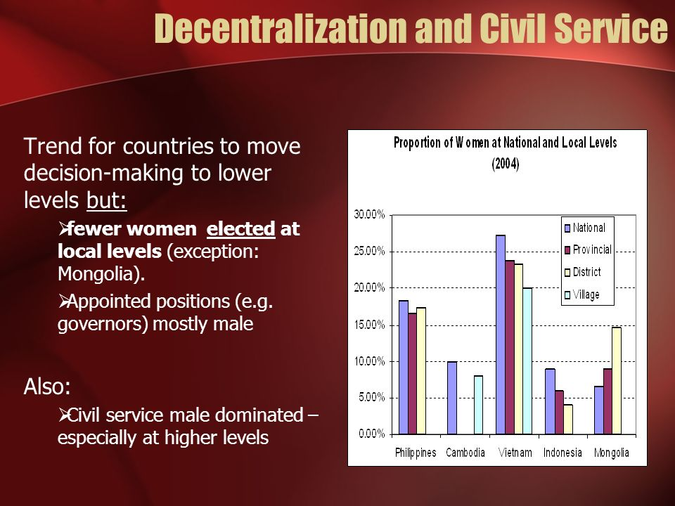 Decentralization and Civil Service Trend for countries to move decision-making to lower levels but: fewer women elected at local levels (exception: Mongolia).