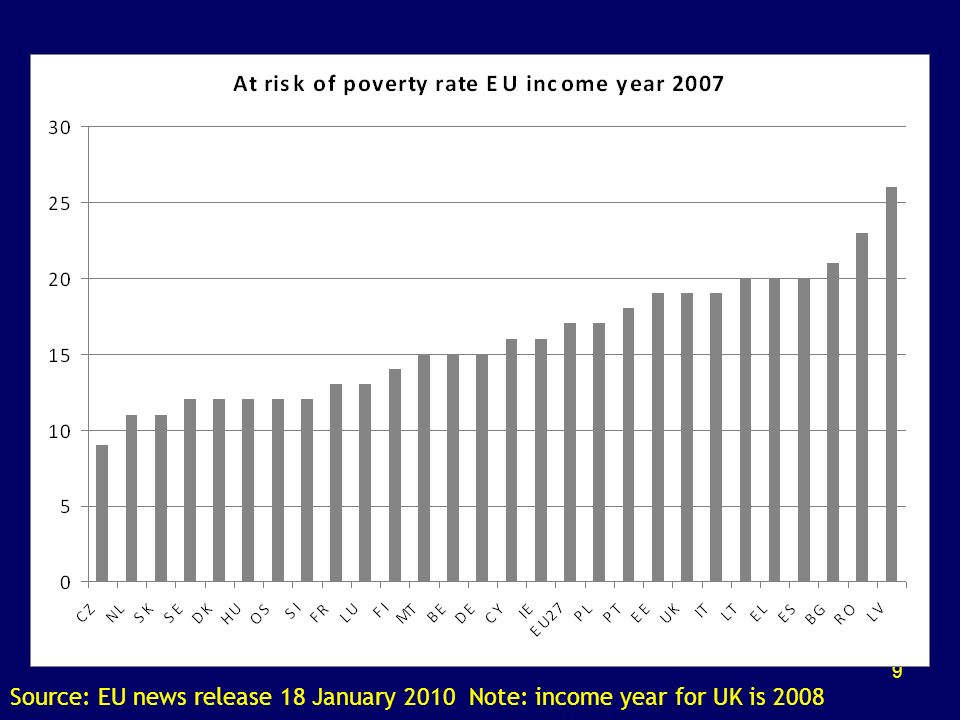 9 Source: EU news release 18 January 2010 Note: income year for UK is 2008