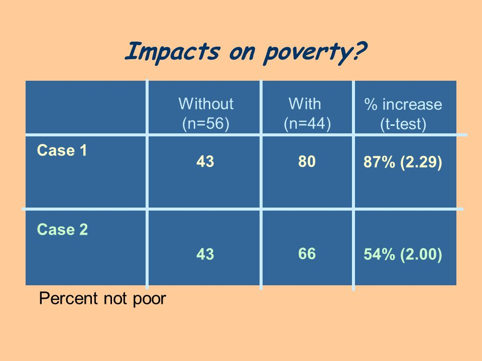 Impacts on poverty? Percent not poor Without (n=56) 43 With (n=44) 80 66 % increase (t-test) 87% (2.29) 54% (2.00) Case 1 Case 2
