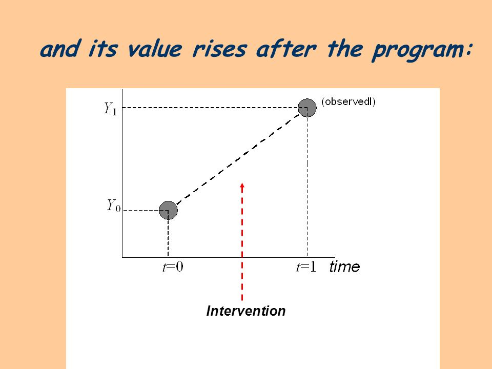 and its value rises after the program: Intervention