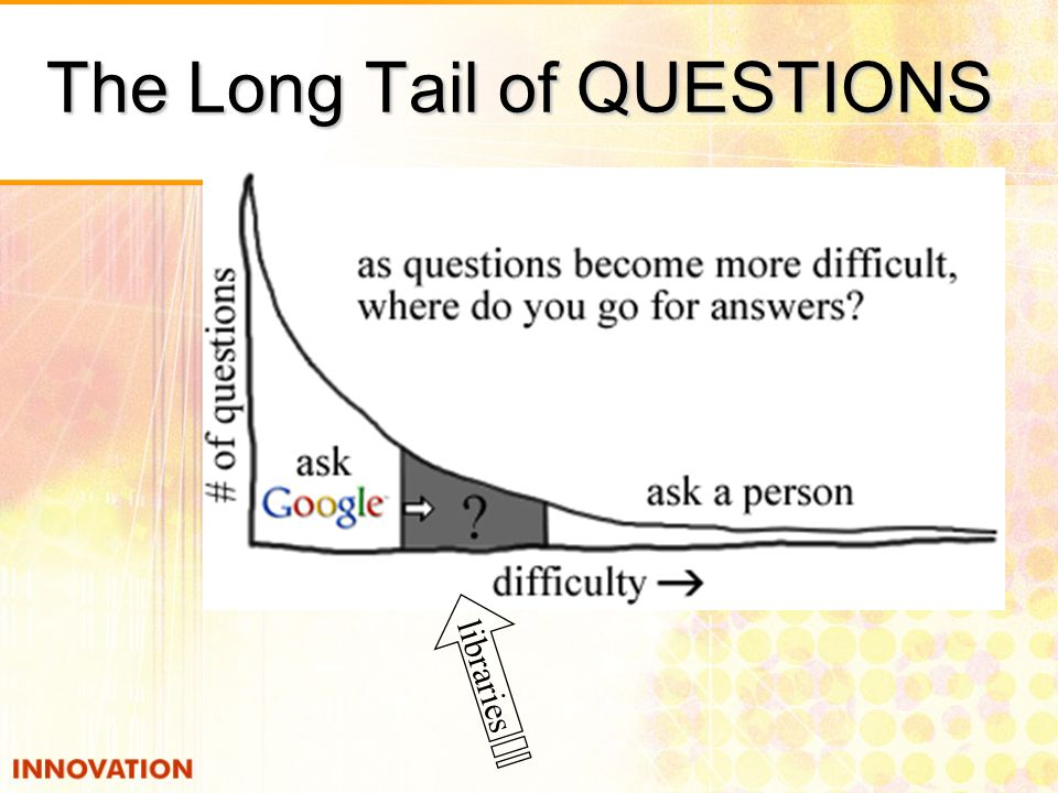 The Long Tail of QUESTIONS libraries