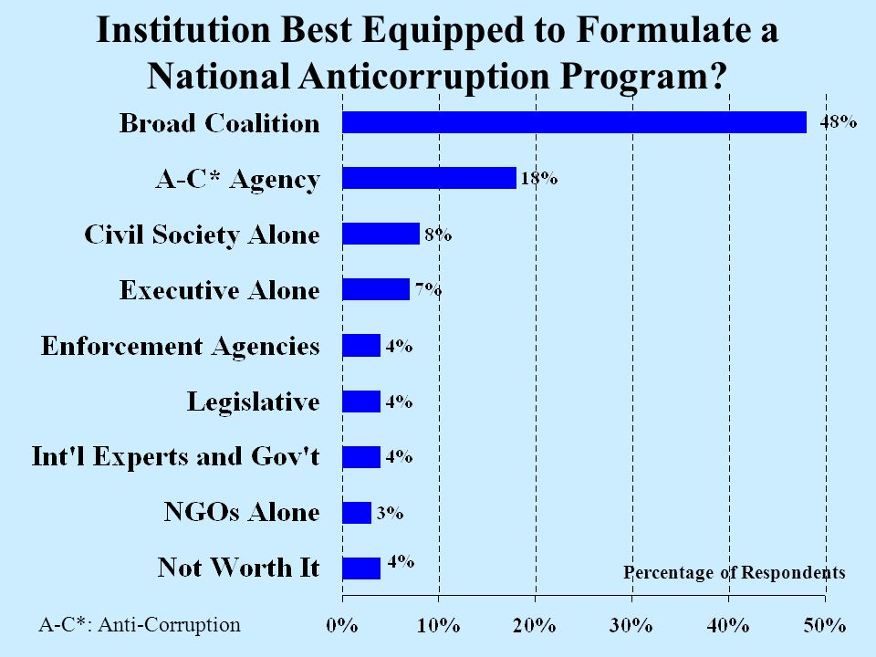 Percentage of Respondents Institution Best Equipped to Formulate a National Anticorruption Program.