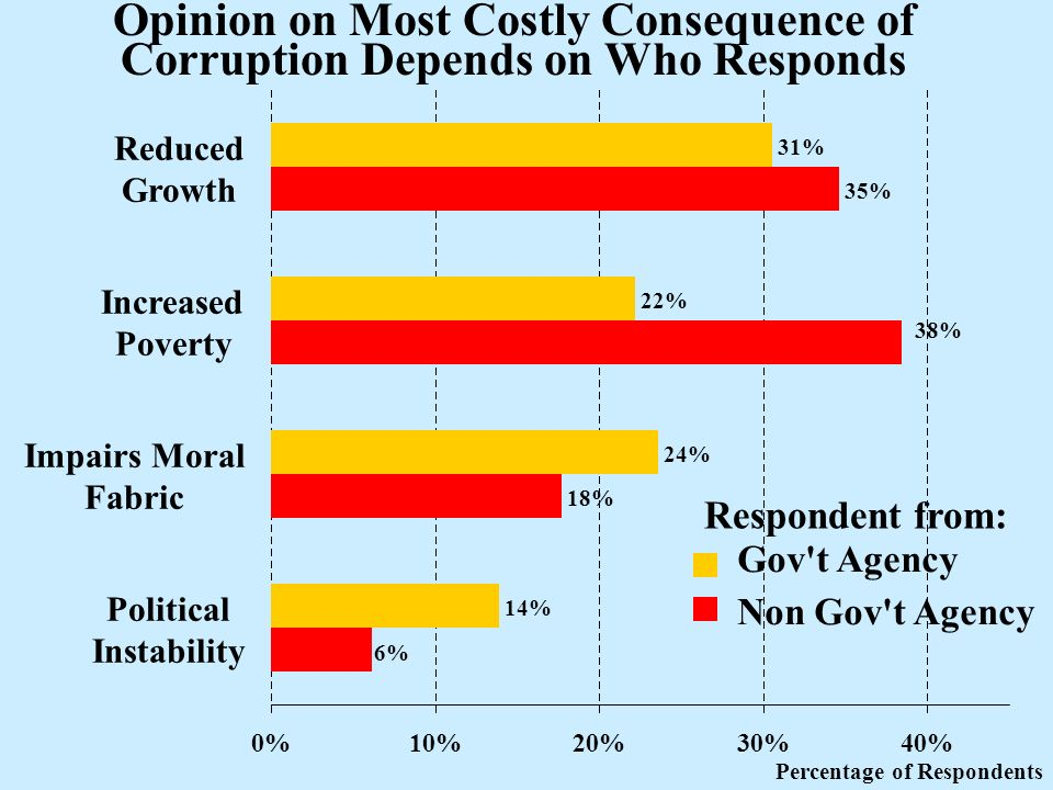31% 22% 24% 14% 35% 18% 6% 38% 0%10%20%30%40% Reduced Growth Increased Poverty Impairs Moral Fabric Political Instability Gov t Agency Non Gov t Agency Percentage of Respondents Opinion on Most Costly Consequence of Corruption Depends on Who Responds Respondent from:
