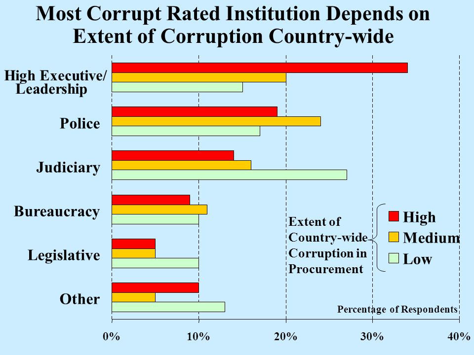 0%10%20%30%40% High Executive/ Leadership Police Judiciary Bureaucracy Legislative Other High Medium Low Extent of Country-wide Corruption in Procurement Most Corrupt Rated Institution Depends on Extent of Corruption Country-wide Percentage of Respondents