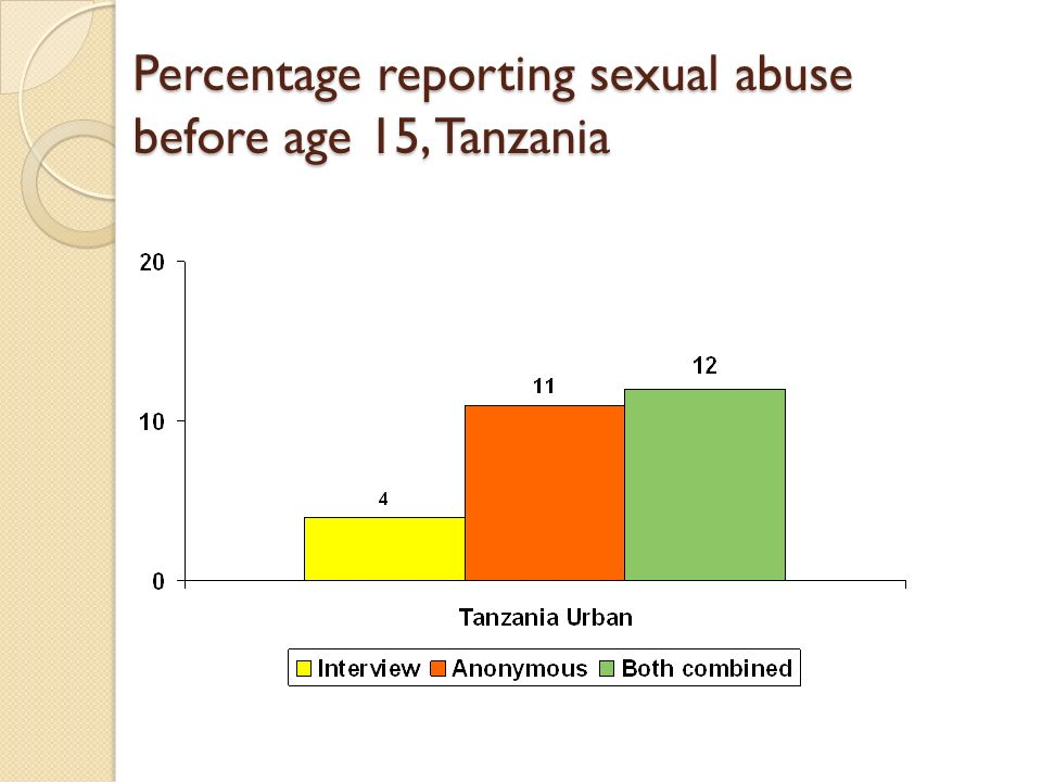 Percentage reporting sexual abuse before age 15, Tanzania