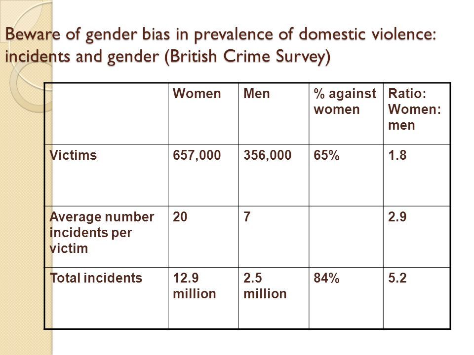 Beware of gender bias in prevalence of domestic violence: incidents and gender (British Crime Survey) WomenMen% against women Ratio: Women: men Victim