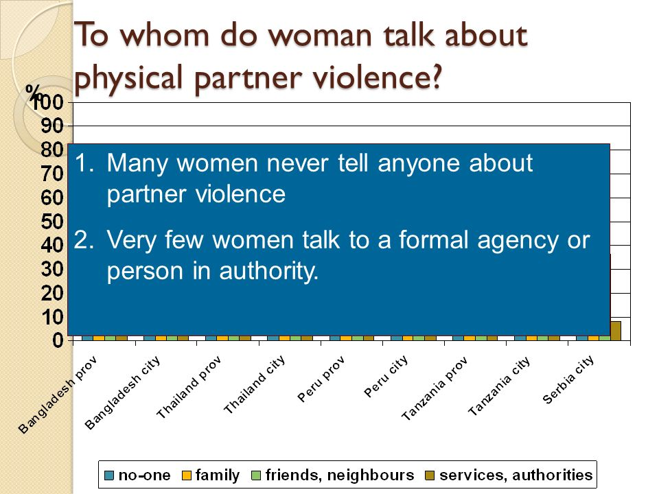 To whom do woman talk about physical partner violence? % 1.Many women never tell anyone about partner violence 2.Very few women talk to a formal agenc
