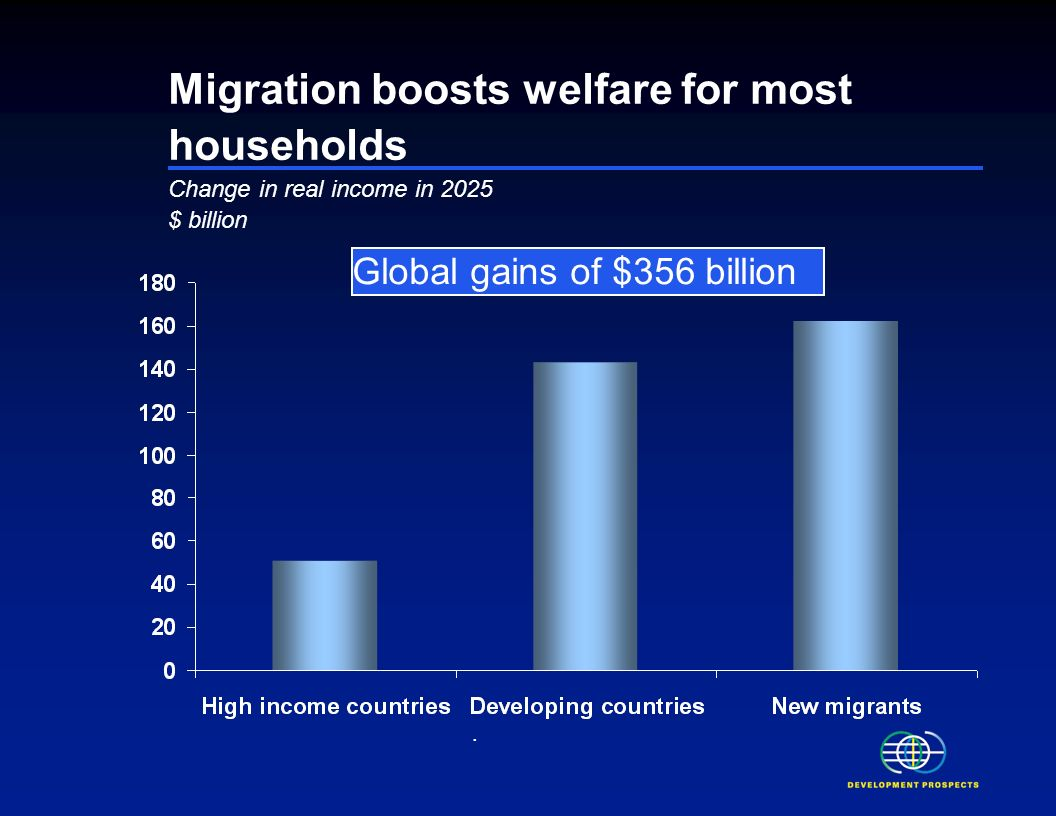 Development implications of migration and remittances Migration and remittances continue to increase Migration generates substantial welfare gains and reduces poverty.