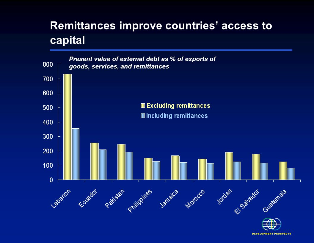 Remittances tend to rise following crisis, natural disaster, or conflict Remittances as % of private consumption