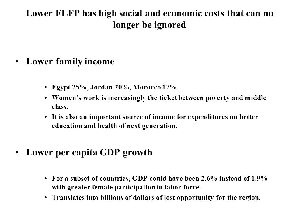 Lower FLFP has high social and economic costs that can no longer be ignored Lower family income Egypt 25%, Jordan 20%, Morocco 17% Womens work is increasingly the ticket between poverty and middle class.
