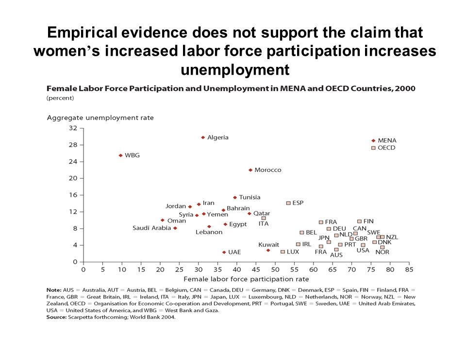 Empirical evidence does not support the claim that women s increased labor force participation increases unemployment