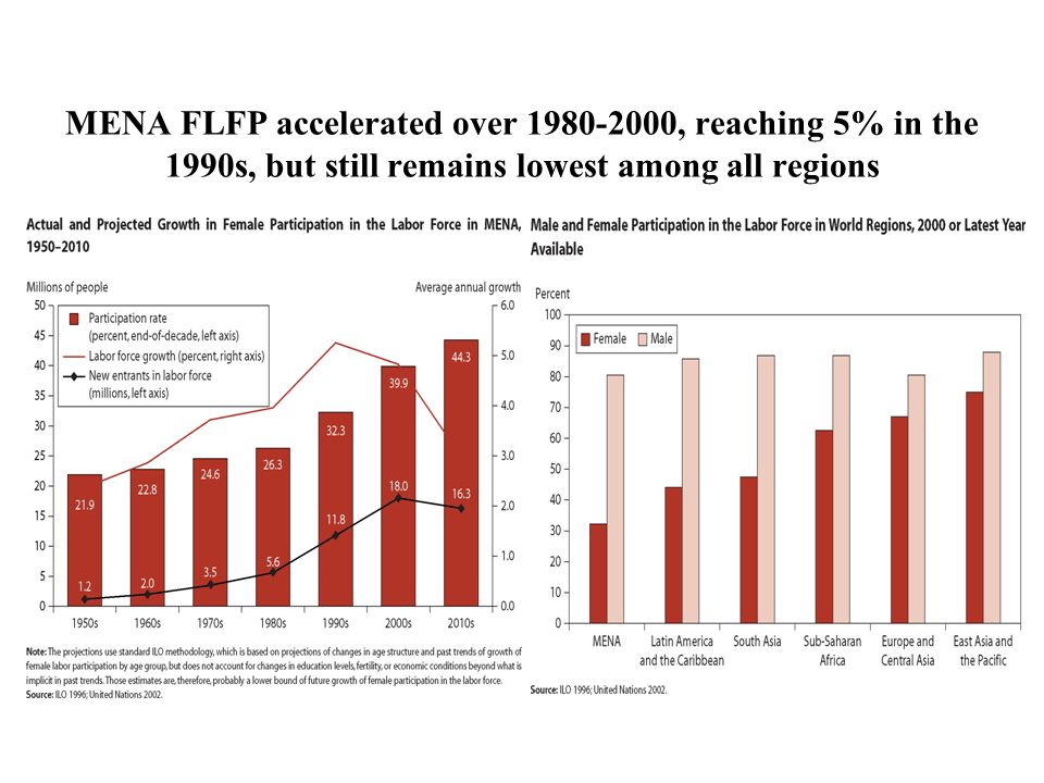 MENA FLFP accelerated over , reaching 5% in the 1990s, but still remains lowest among all regions