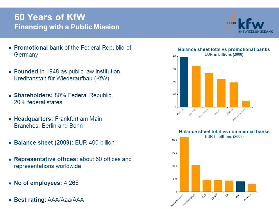 60 Years of KfW Financing with a Public Mission Promotional bank of the Federal Republic of Germany Founded in 1948 as public law institution Kreditan