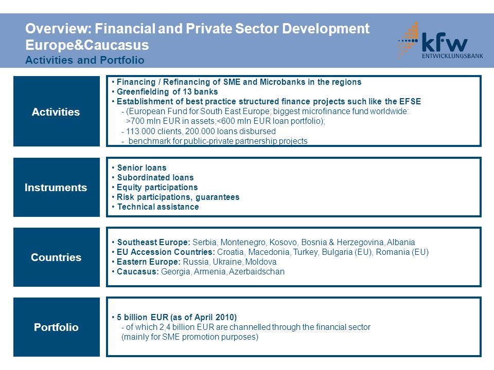 Overview: Financial and Private Sector Development Europe&Caucasus Activities and Portfolio Instruments Senior loans Subordinated loans Equity partici
