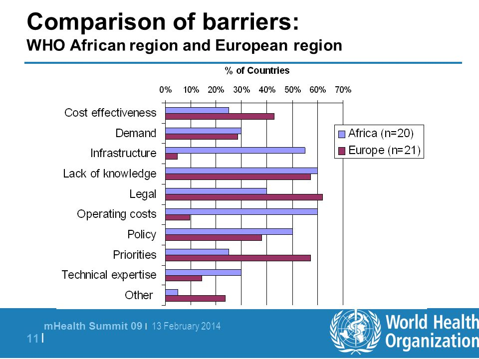 mHealth Summit 09 | 13 February 2014 11 | Comparison of barriers: WHO African region and European region