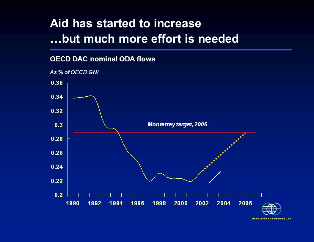 FDI-GDP Ratio Despite FDI concentration, Poor Countries receive sizeable share