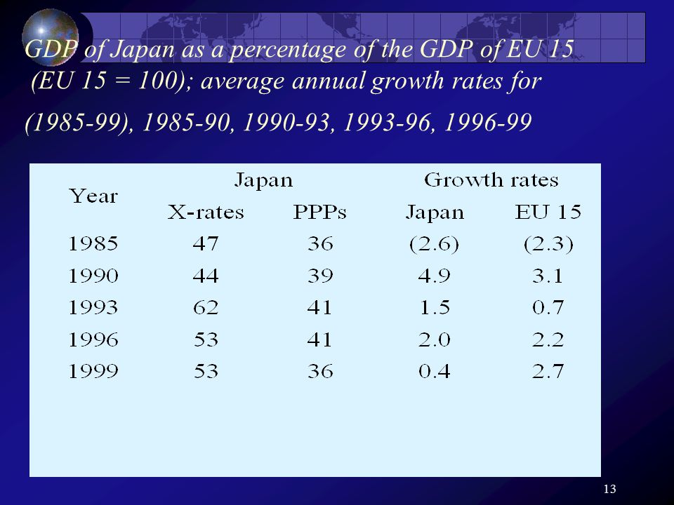 13 GDP of Japan as a percentage of the GDP of EU 15 (EU 15 = 100); average annual growth rates for (1985-99), 1985-90, 1990-93, 1993-96, 1996-99
