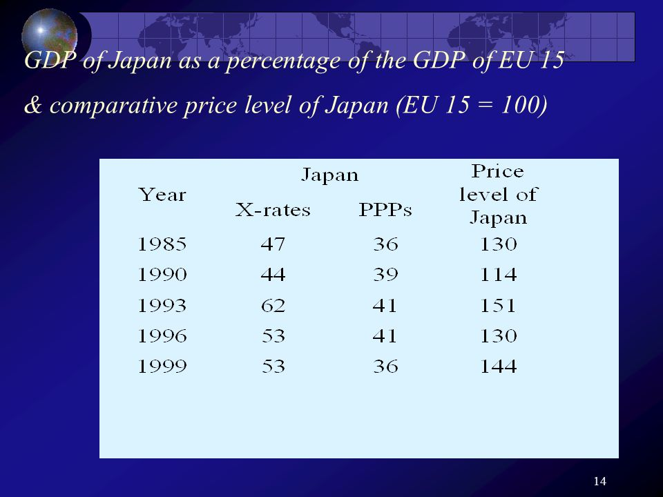 14 GDP of Japan as a percentage of the GDP of EU 15 & comparative price level of Japan (EU 15 = 100)